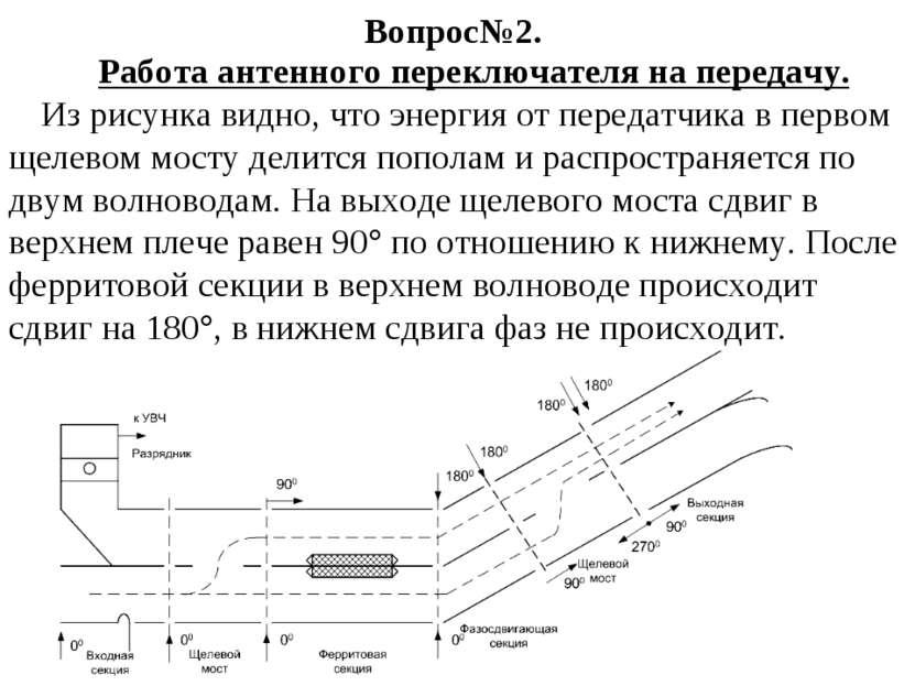 Вопрос№2. Работа антенного переключателя на передачу. Из рисунка видно, что э...