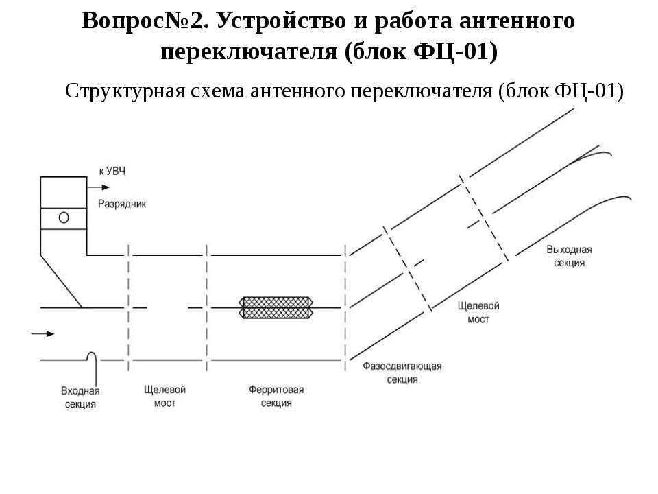 Вопрос№2. Устройство и работа антенного переключателя (блок ФЦ-01) Структурна...