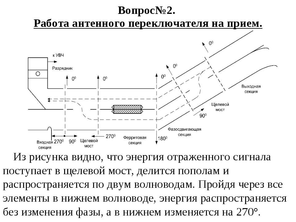 Вопрос№2. Работа антенного переключателя на прием. Из рисунка видно, что энер...