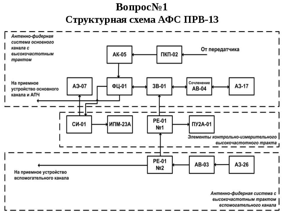 Вопрос№1 Структурная схема АФС ПРВ-13