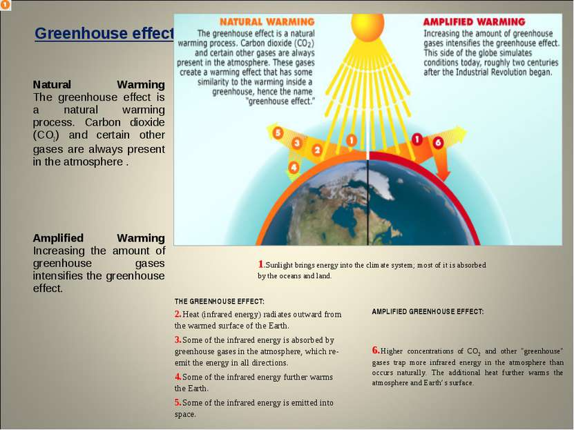 Greenhouse effects Natural Warming The greenhouse effect is a natural warming...