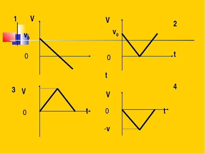 V -v 0 V 0 V t t v0 4 t 0 0 V v0 t 1 2 3