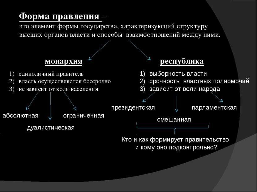 Форма правления – это элемент формы государства, характеризующий структуру вы...