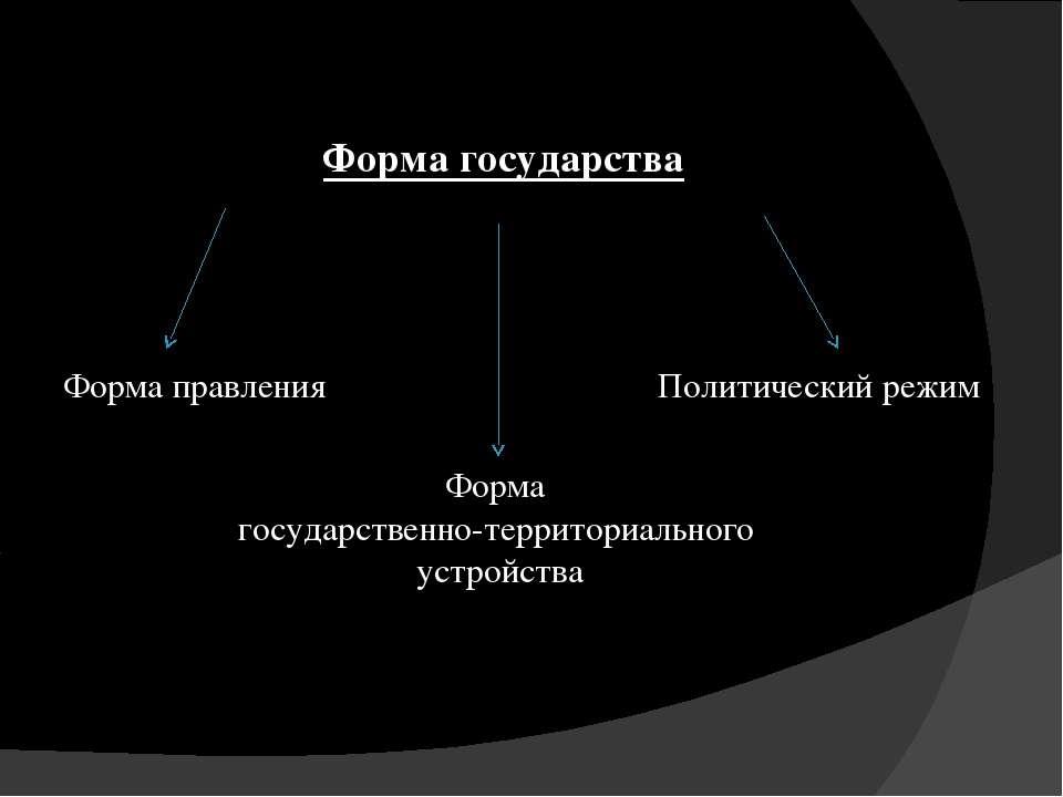 Форма государства Форма правления Форма государственно-территориального устро...
