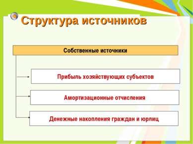 Структура источников Собственные источники Прибыль хозяйствующих субъектов Ам...
