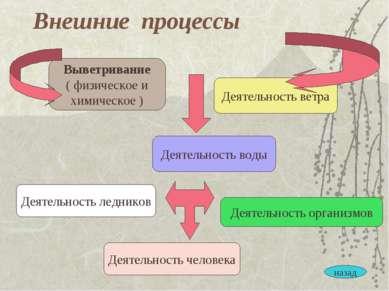 Внешние процессы Выветривание ( физическое и химическое ) Деятельность воды Д...