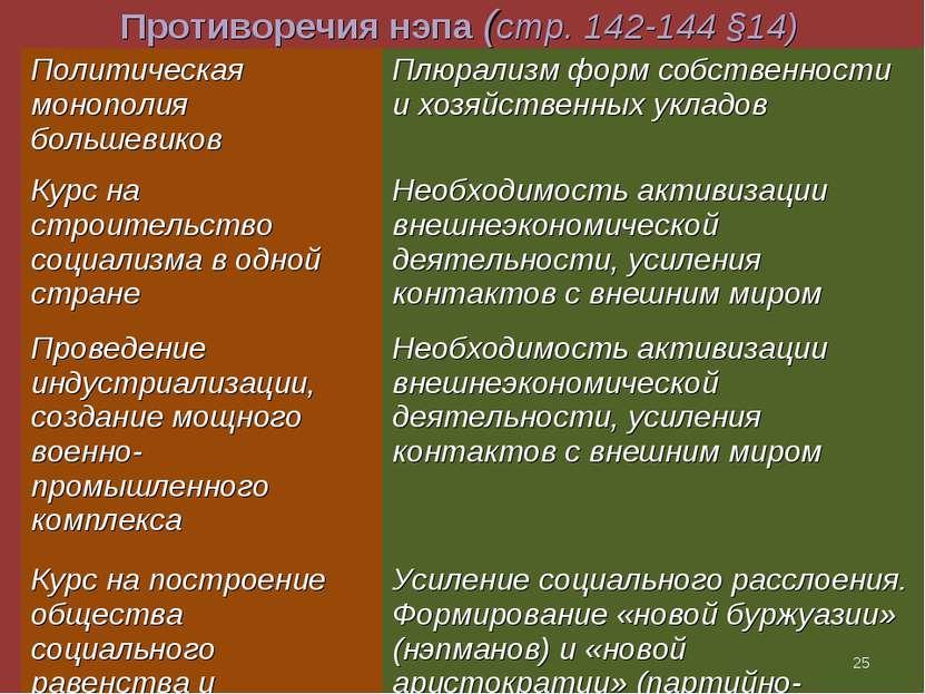 Противоречия нэпа (стр. 142-144 §14) * Политическая монополия большевиков Плю...