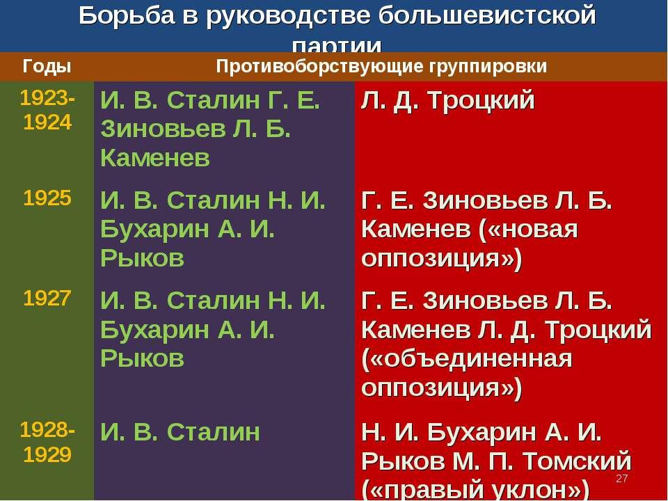 Борьба в руководстве большевистской партии * Годы Противоборствующие группиро...