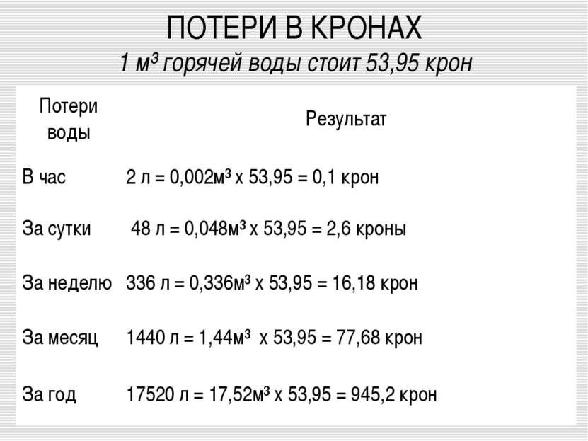 ПОТЕРИ В КРОНАХ 1 м³ горячей воды стоит 53,95 крон