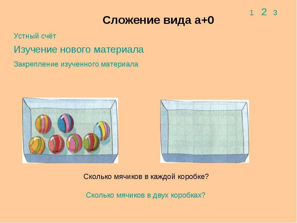 Сложение вида а+0 Закрепление изученного материала Изучение нового материала ...