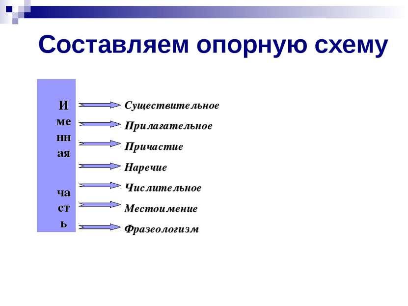 Составляем опорную схему Именная часть Существительное Прилагательное Причаст...