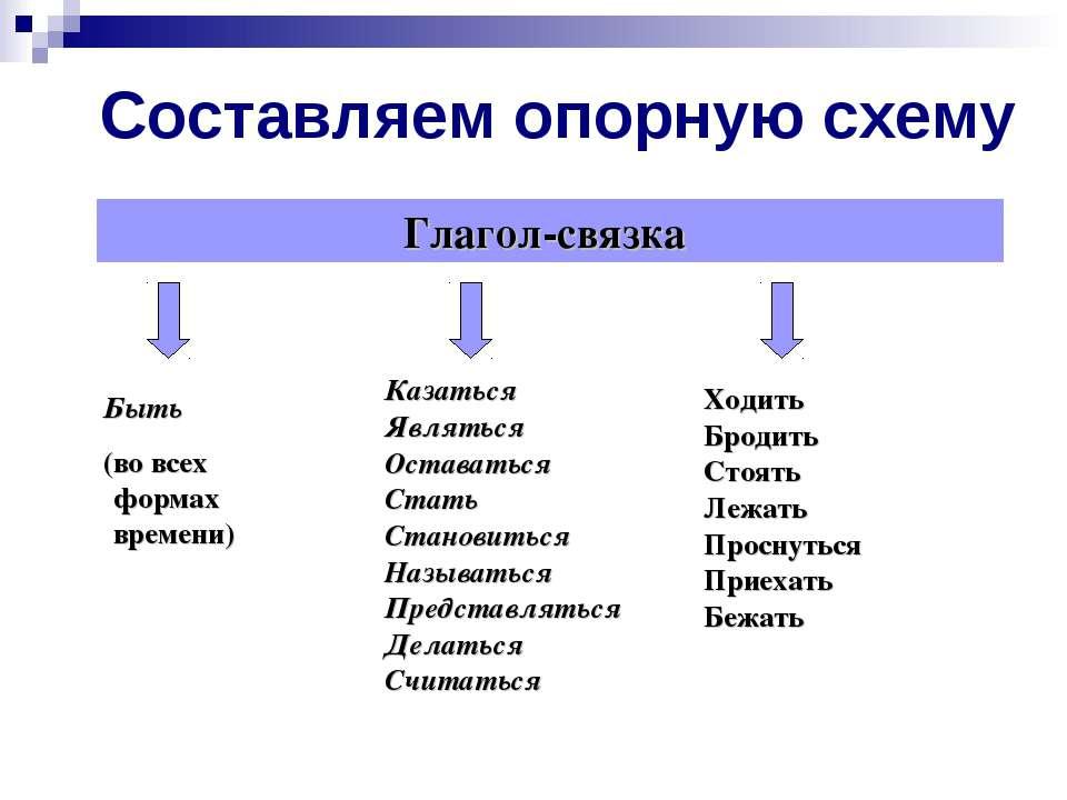 Составляем опорную схему Глагол-связка Быть (во всех формах времени) Казаться...