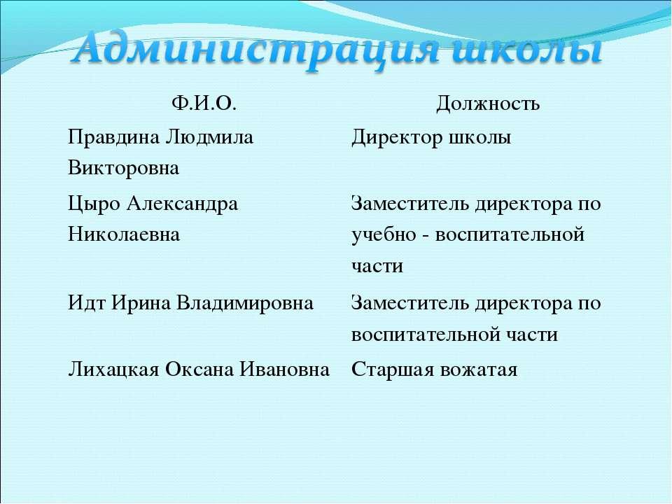 Ф.И.О. Должность Правдина Людмила Викторовна Директор школы Цыро Александра Н...