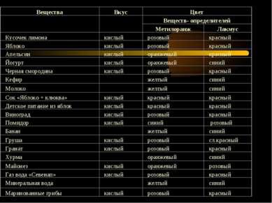 Таблица 1. Исследование продуктов питания.