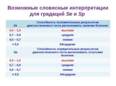Возможные словесные интерпретации для градаций Se и Sp Se Способность положит...