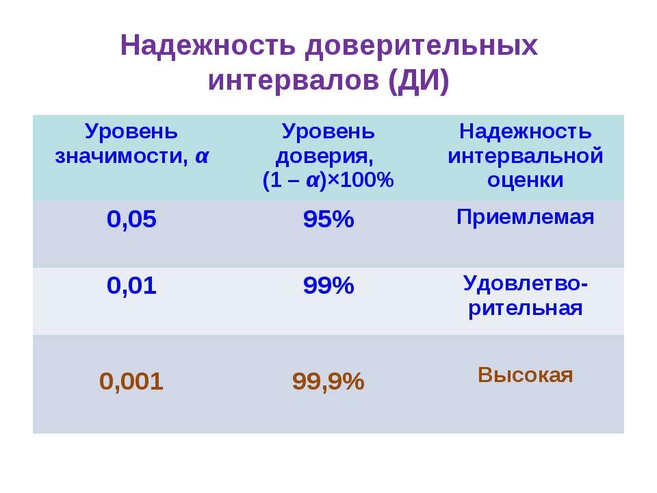 Надежность доверительных интервалов (ДИ) Уровень значимости, α Уровень довери...
