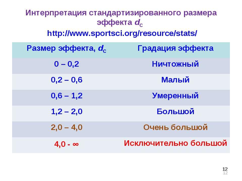 * Интерпретация стандартизированного размера эффекта dC http://www.sportsci.o...