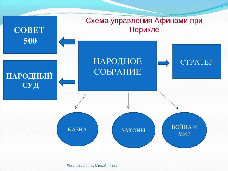 Схема управления при перикле