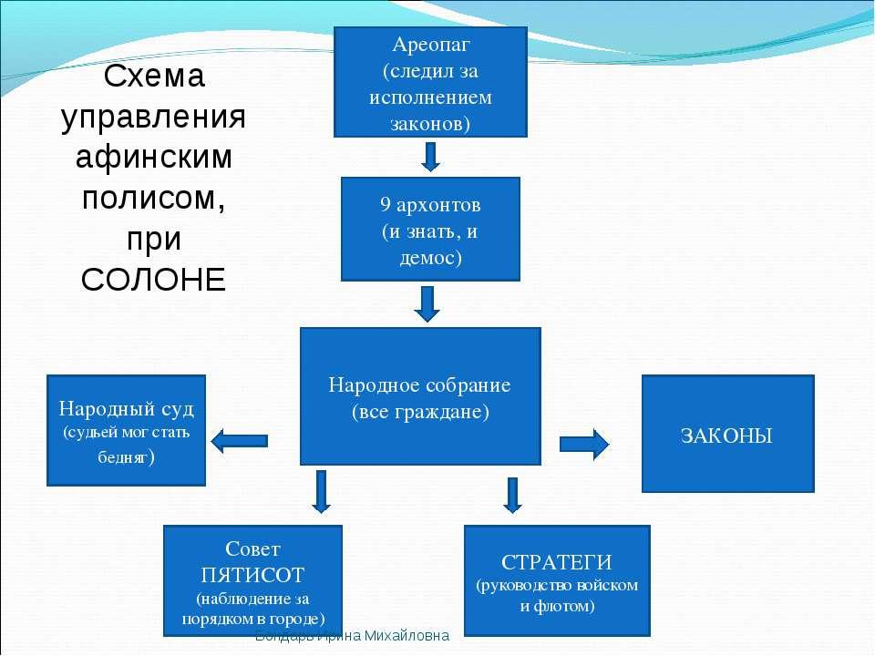 Народное собрание (все граждане) Ареопаг (следил за исполнением законов) 9 ар...