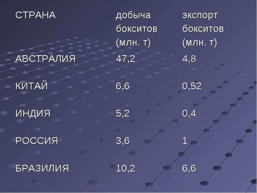 СТРАНА добыча бокситов (млн. т) экспорт бокситов (млн. т) АВСТРАЛИЯ 47,2 4,8 ...