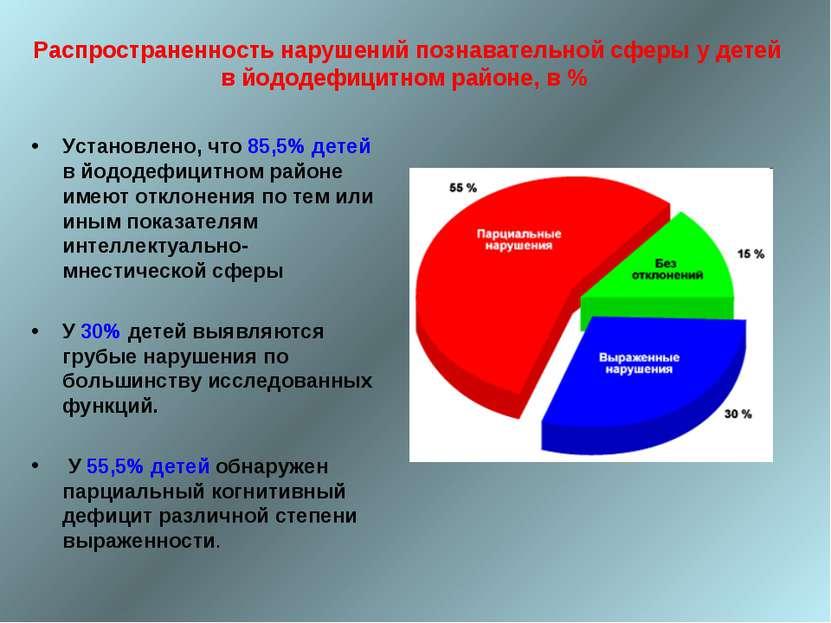 Распространенность нарушений познавательной сферы у детей в йододефицитном ра...