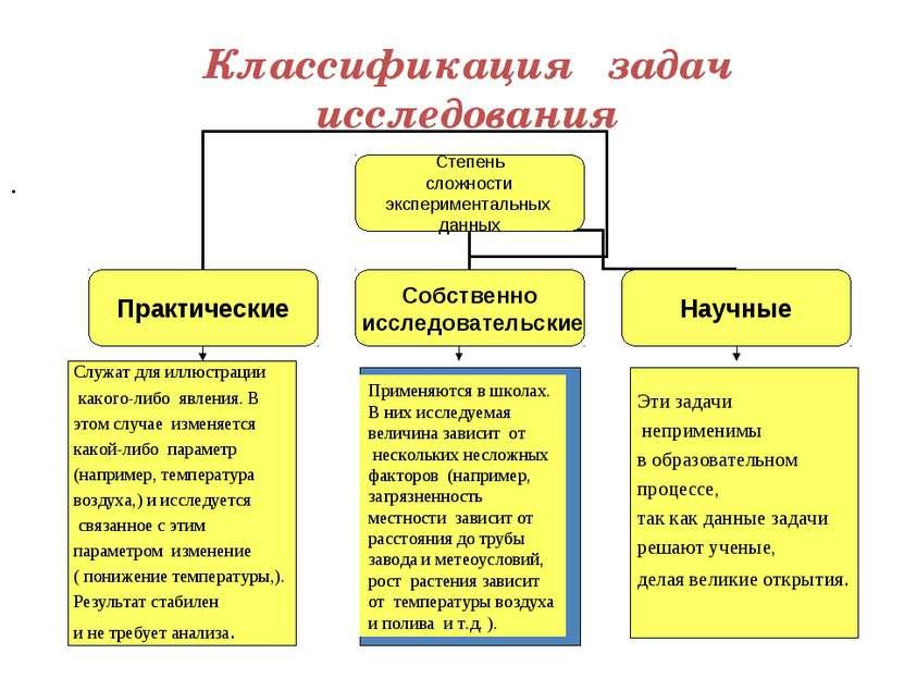 Классификация задач исследования . Служат для иллюстрации какого-либо явления...