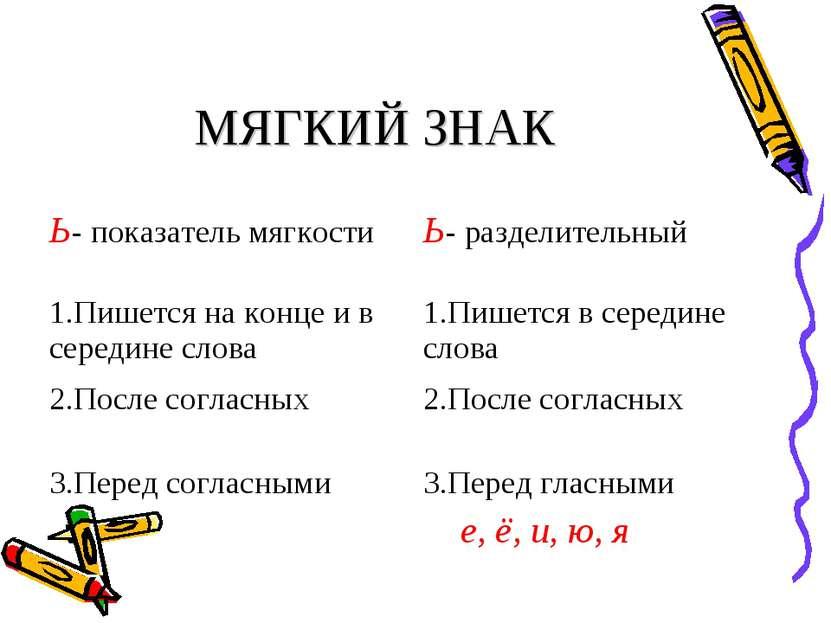 МЯГКИЙ ЗНАК Ь- показатель мягкости Ь- разделительный 1.Пишется на конце и в с...