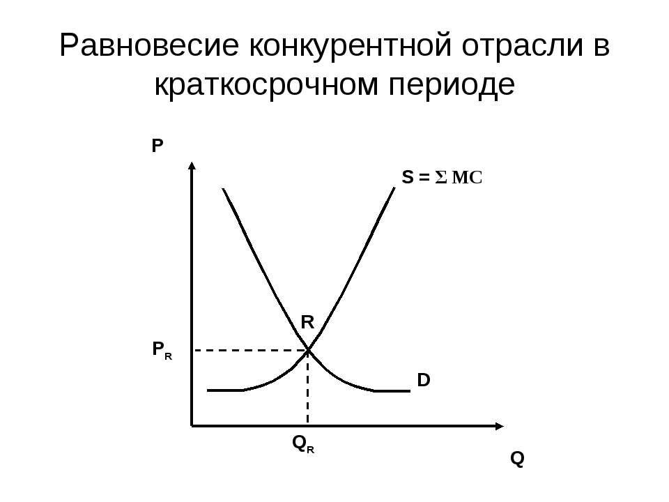 Равновесие конкурентной отрасли в краткосрочном периоде S = Σ MC D Q P R QR PR