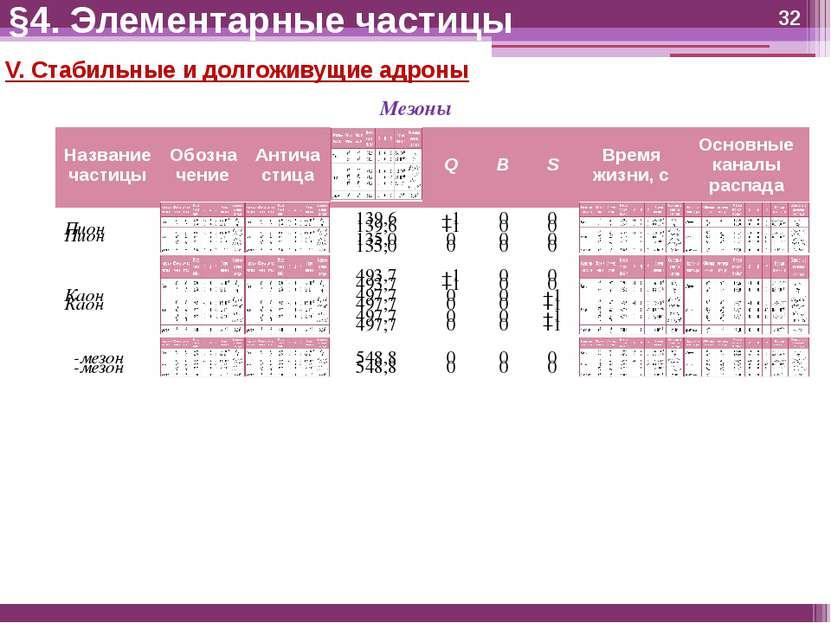 V. Стабильные и долгоживущие адроны Мезоны §4. Элементарные частицы