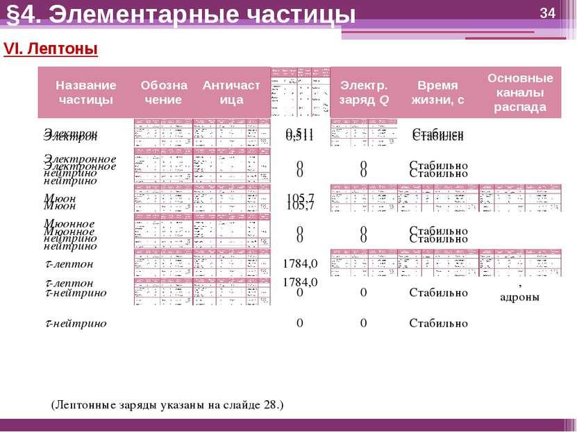§4. Элементарные частицы VI. Лептоны (Лептонные заряды указаны на слайде 28.)
