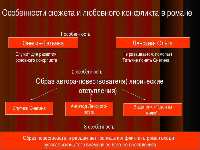 1 особенность Особенности сюжета и любовного конфликта в романе Онегин-Татьян...