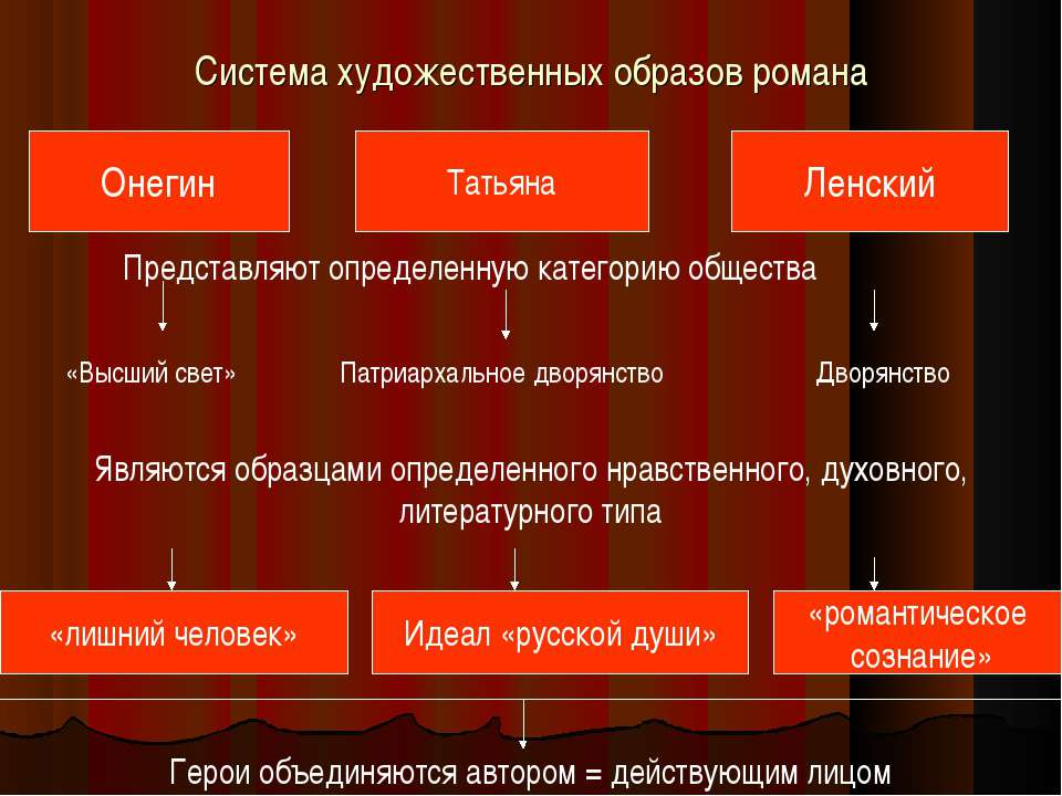 Система художественных образов романа Онегин Татьяна Ленский Представляют опр...