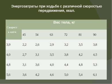 Энергозатраты при ходьбе с различной скоростью передвижения, ккал. Скоростькм...