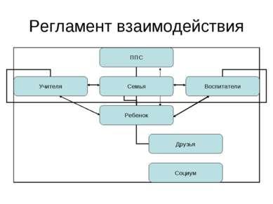 Регламент взаимодействия