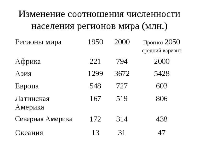 Изменение соотношения численности населения регионов мира (млн.) Регионы мира...