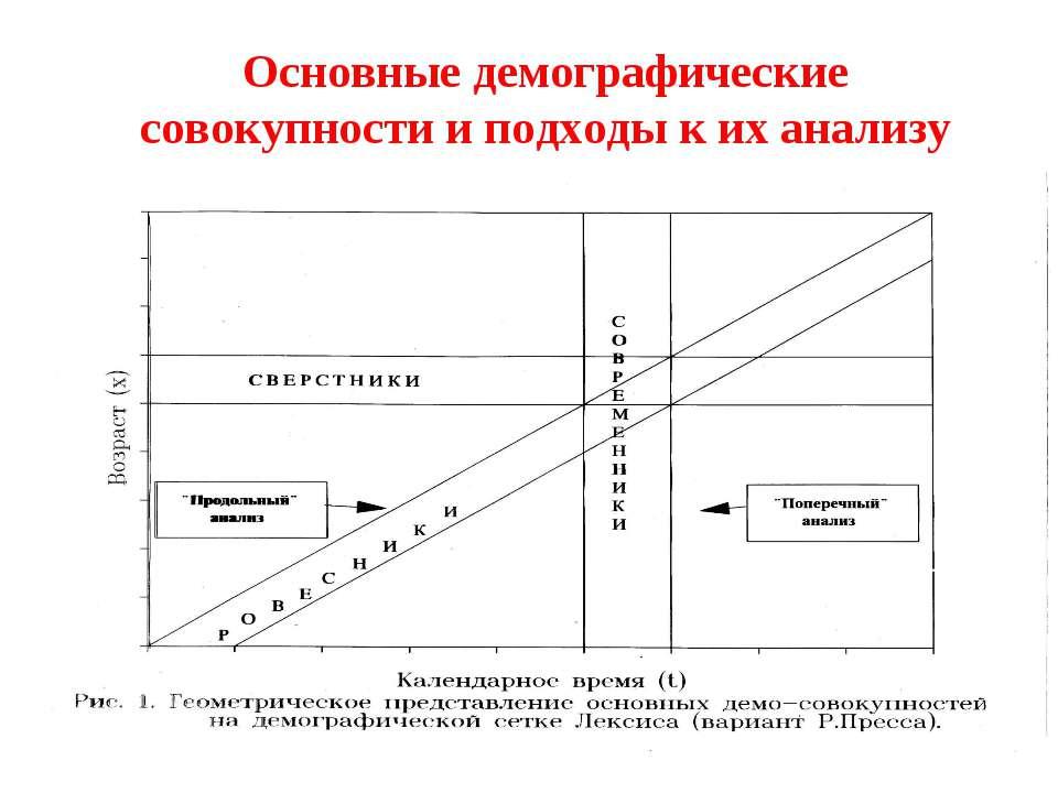 Основные демографические совокупности и подходы к их анализу