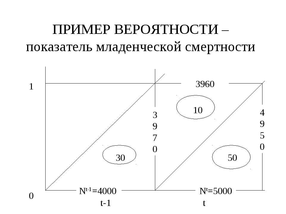 ПРИМЕР ВЕРОЯТНОСТИ – показатель младенческой смертности 0 1 t-1 t Nt-1=4000 3...