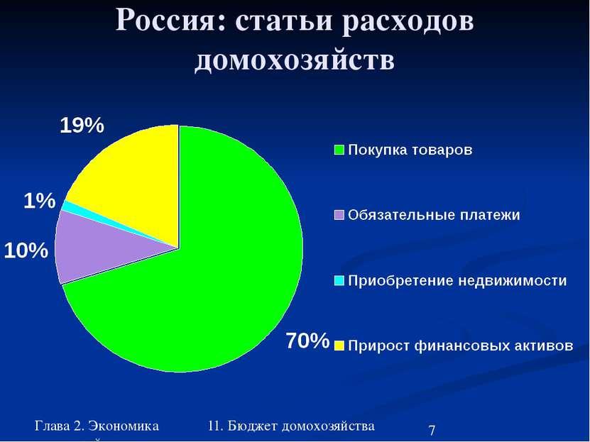 Глава 2. Экономика домохозяйства 11. Бюджет домохозяйства Россия: статьи расх...
