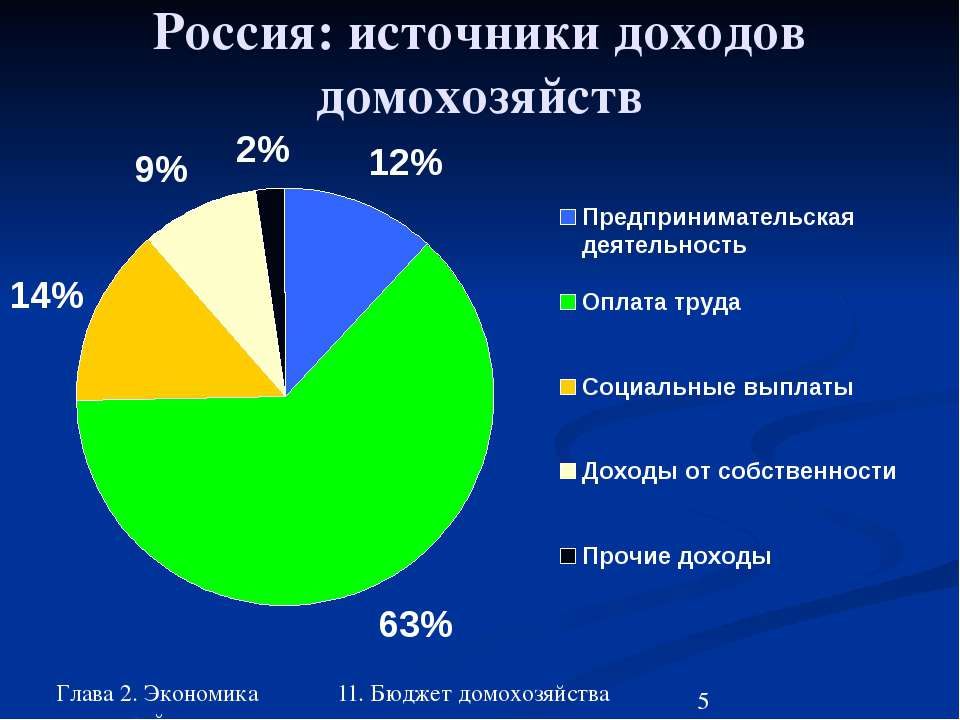 Глава 2. Экономика домохозяйства 11. Бюджет домохозяйства Россия: источники д...