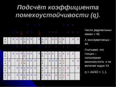 Подсчёт коэффициента помехоустойчивости (q). Число радикальных замен = 40, А ...