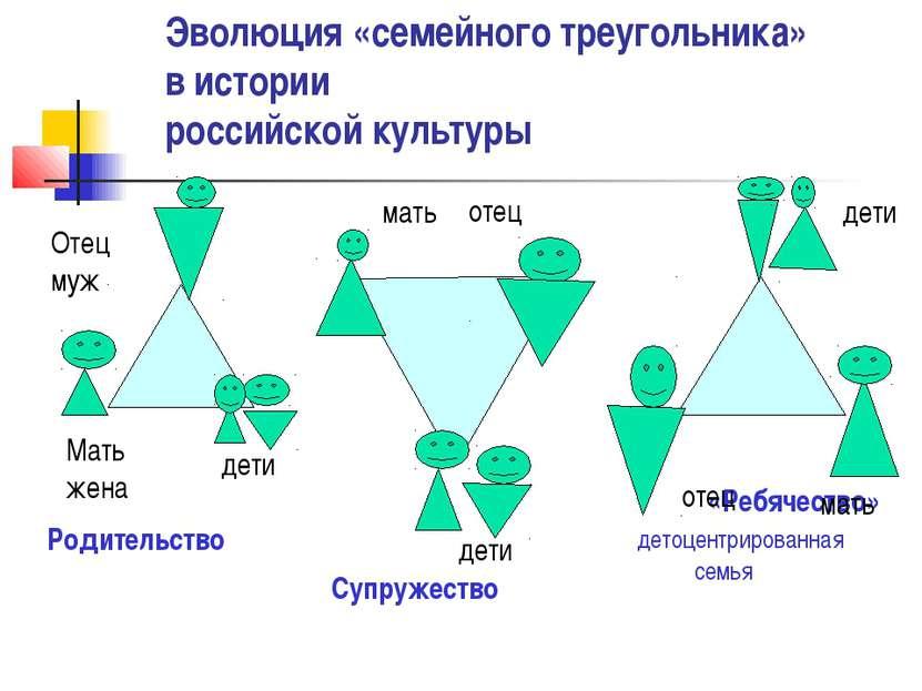 Эволюция «семейного треугольника» в истории российской культуры «Ребячество» ...