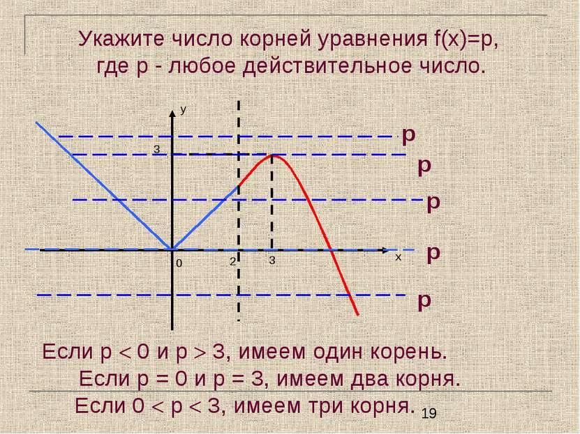 Укажите число корней уравнения f(x)=p, где p - любое действительное число. Ес...