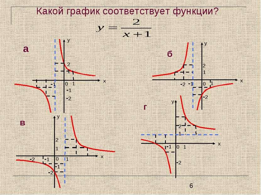Какой график соответствует функции?