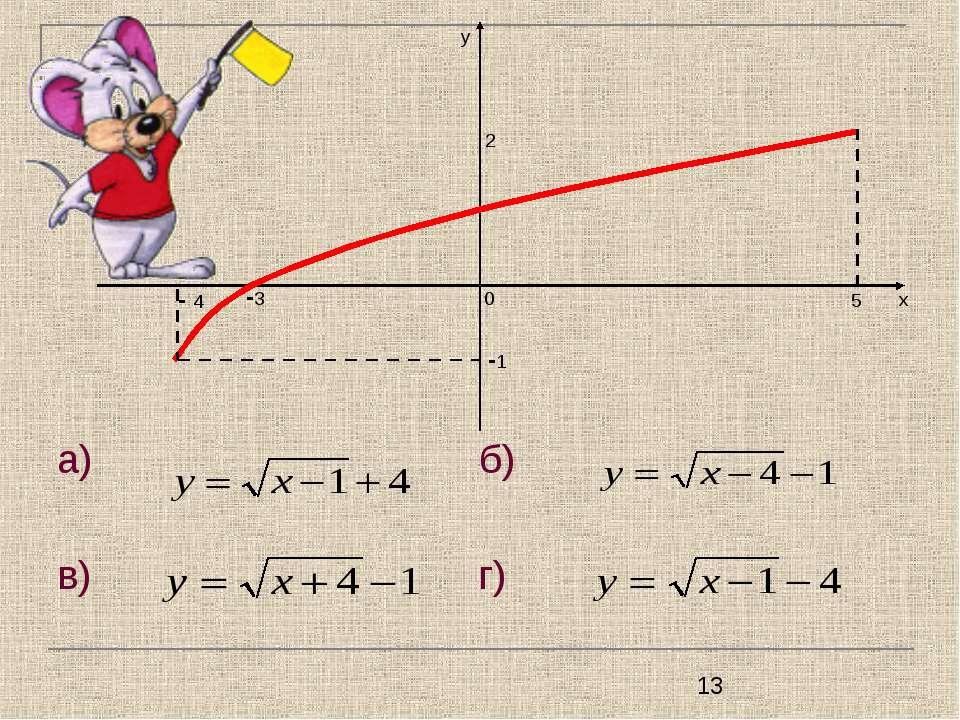 а) б) в) г) у - 4 -1 5 2 х -3 0