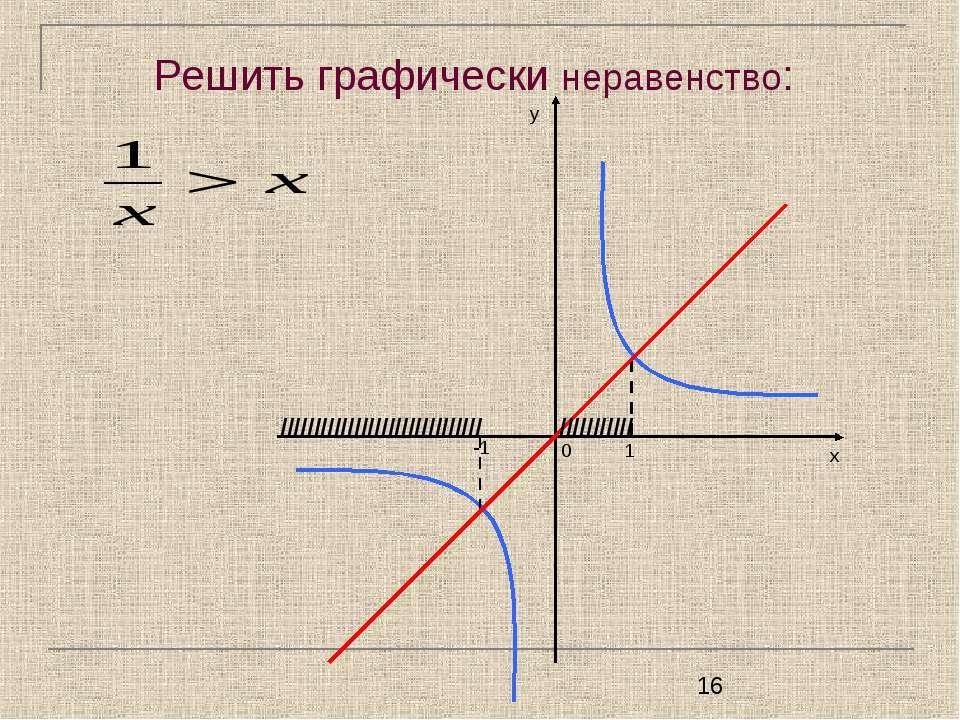 Решить графически неравенство: у х -1 1 ////////////////////////////// //////...