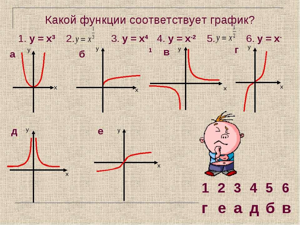 Какой функции соответствует график? 1. у = х3 2. 3. у = х4 4. у = х-2 5. 6. у...