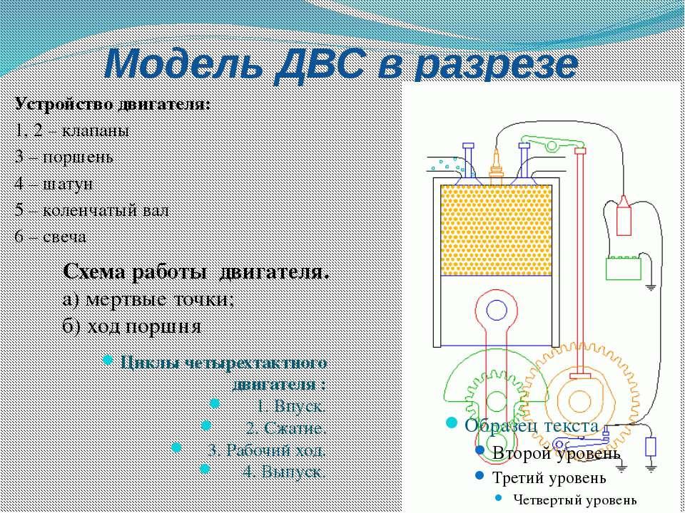 Модель ДВС в разрезе Устройство двигателя: 1, 2 – клапаны 3 – поршень 4 – шат...