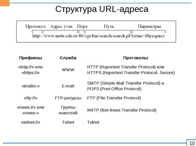 Структура URL-адреса Префиксы Служба Протоколы «http://» или «https://» WWW H...