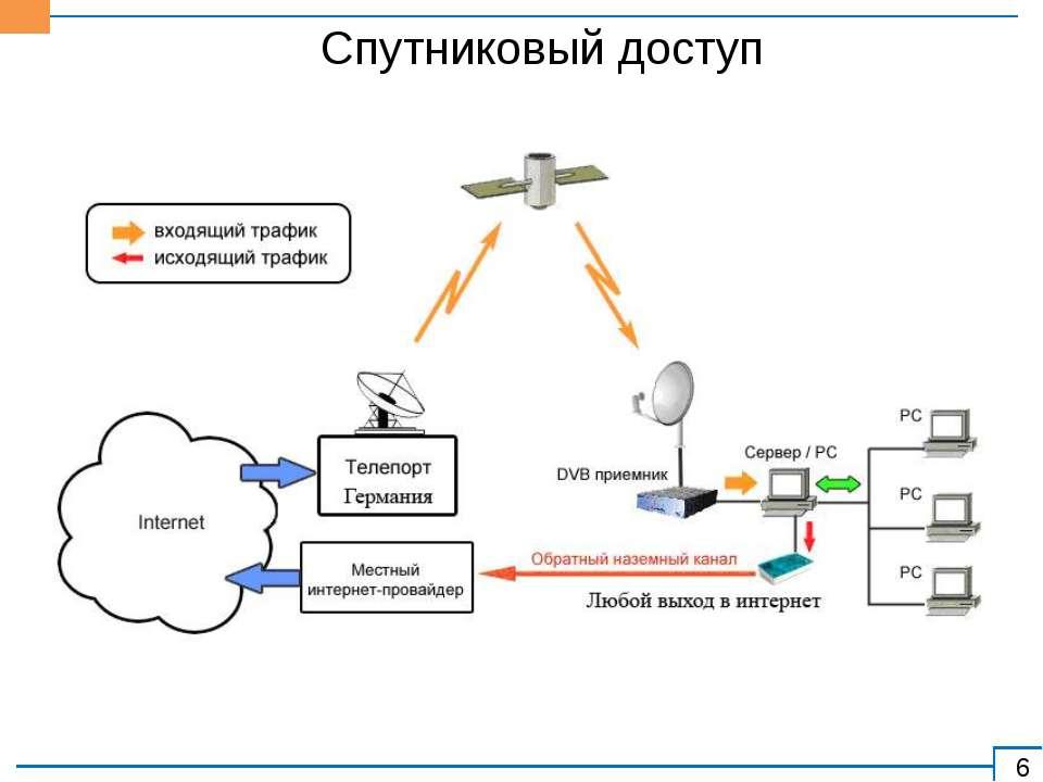 Спутниковый доступ