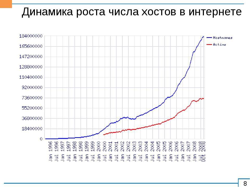 Динамика роста числа хостов в интернете
